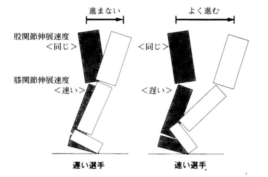 キック動作モデル